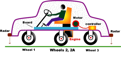 A CAR CAN WORK ON TWO PARALLEL WHEELS