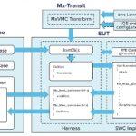 Danlaw Announces Mx-Suite(TM) Support for AUTOSAR 4.2.x