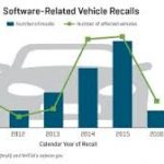Record Numbers of Software Complaints and Recalls Threaten Trust In Automotive Technology