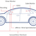HDR Image Sensors Usher in Next-Generation Camera Monitoring Systems in Automotive Applications