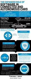Cybersecurity for the Enterprise of Things