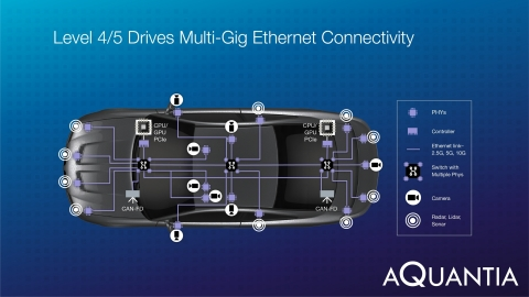 Aquantia Introduces Multi-Gig Ethernet Products to Enable Autonomous Driving