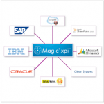 Magic Software Launches FactoryEye For Empowering Manufacturers' Transition to Industry 4.0