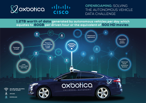 Autonomous vehicles generate 1.2TB of data per day - the equivalent of 500 HD movies or 200,000 songs