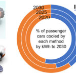 """""""Thermal Management for Electric Vehicles 2020-2030"""
