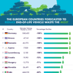 The best and worst in European vehicle recycling trends
